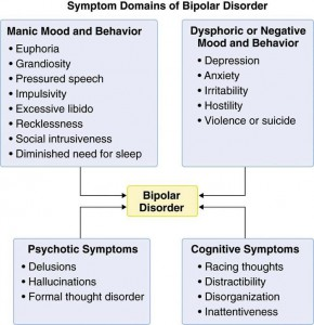 Bipolar disorder signs and symptoms.
