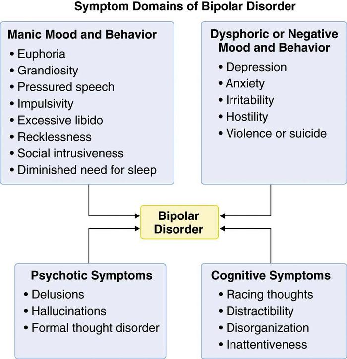 signs symptoms causes and treatment of bipolar disorder Borderline personality disorder (bpd) manifests in many different ways, but for the purposes of diagnosis, mental health professionals group the symptoms into nine major categories in order to be diagnosed with bpd, you must show signs of at least five of these symptoms.