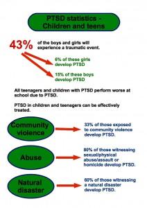PTSD statistics children and teens information. post-traumatic stress disorder statistics