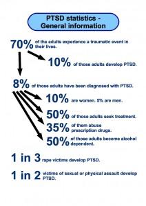 post-traumatic stress disorder statistics general information.