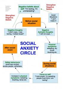social anxiety circle - Do I have social anxiety ?