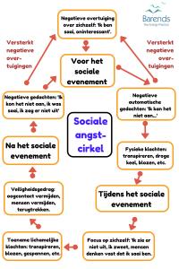 Sociale angstcirkel. Sociale fobie test.