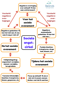 Sociale angstcirkel. Sociale angst behandeling