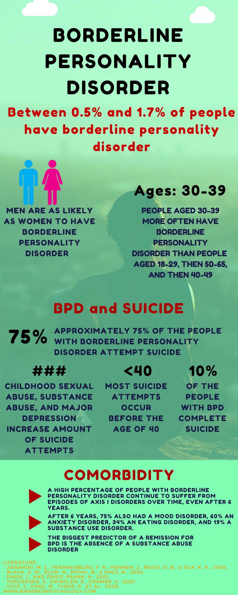 an analysis of borderline personality disorder