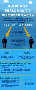 Avoidant personality disorder facts. Avoidant personality disorder diagnosis.