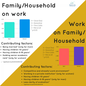 PhD stress: Family to work: work to family by gender