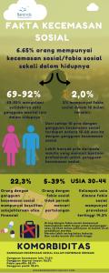 Gangguan Kecemasan Sosial / Fobia Sosial