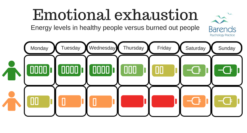 Narcissistic boss - how does burnout affect the employee.