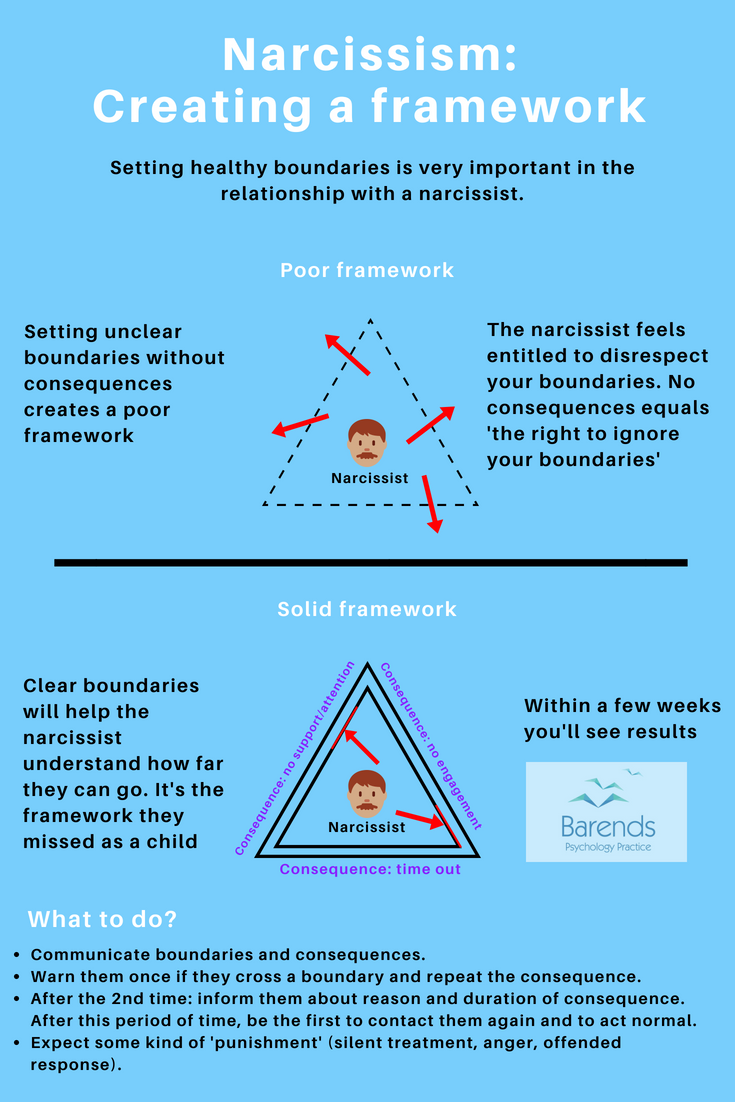 Dealing with a narcissist: How to live or work with narcissists?