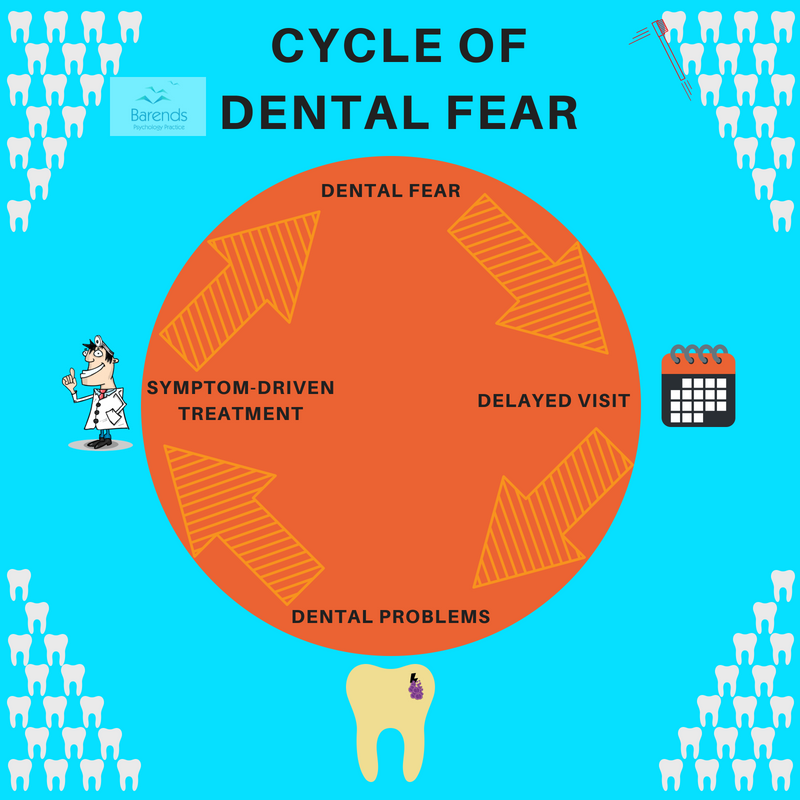 Specific phobia causes - Dental fear cycle explained