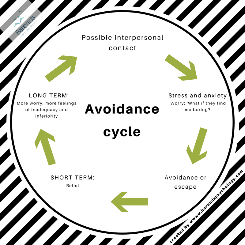 Avoidance cycle. How does someone get stuck in a vicious cycle of avoidance. Coping with avoidant personality disorder.