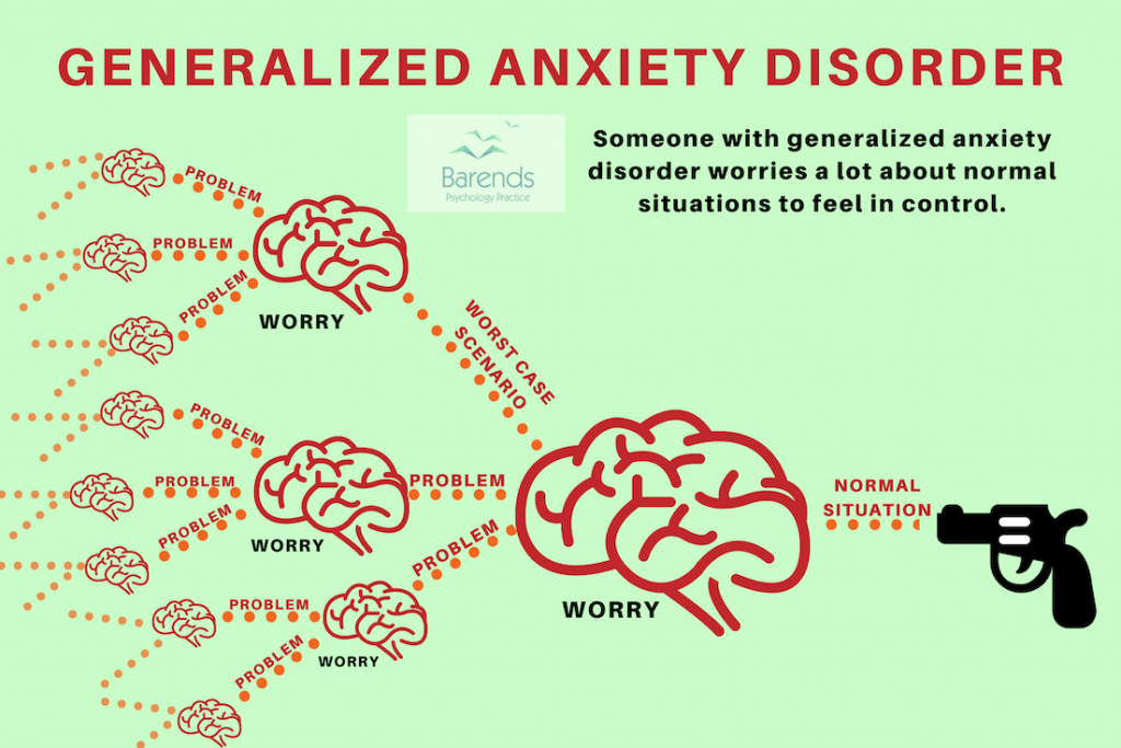 Generalized anxiety disorder. How does it look like. Anxiety disorders