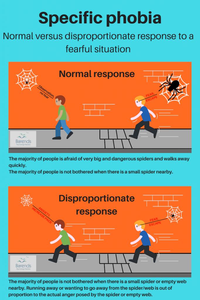 Specific phobia symptoms. Normal response versus disproportionate response.