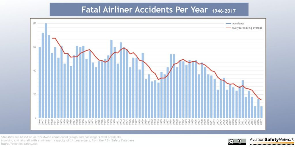 Coping with phobias. Fatal aviation accidents per year 1946-2017. Permission from aviation.safety.net