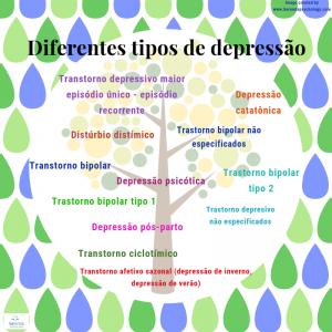 Diferentes tipos de depressão