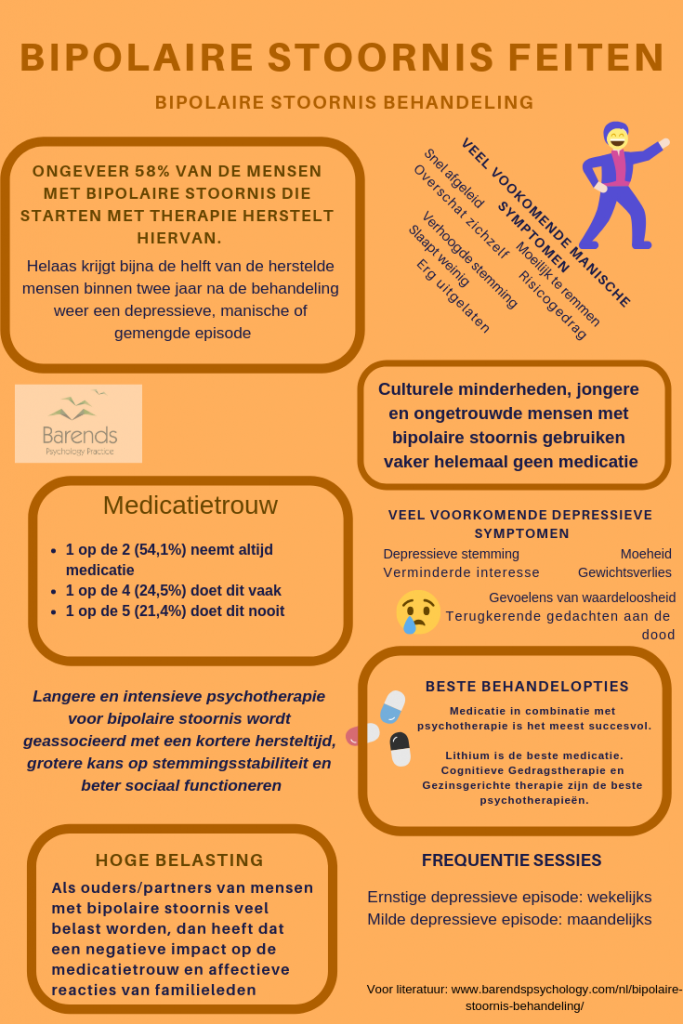 Bipolaire stoornis behandeling feiten