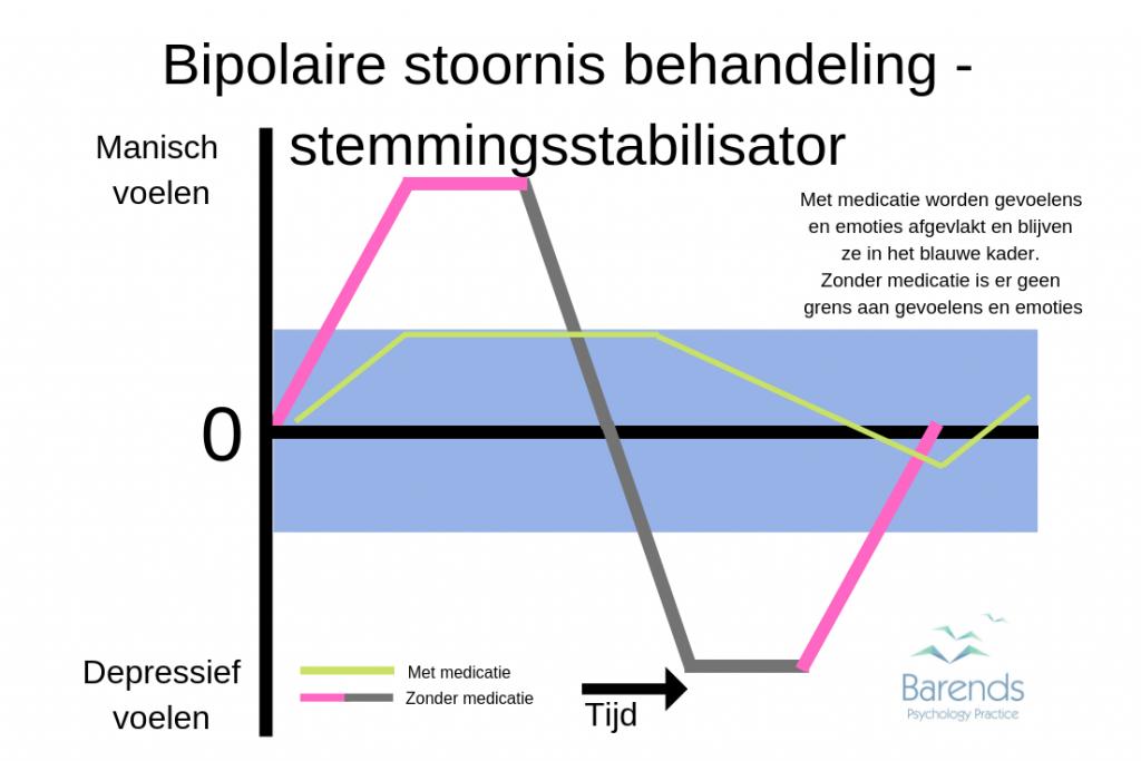 Bipolaire stoornis behandeling stemmingsstabilisator