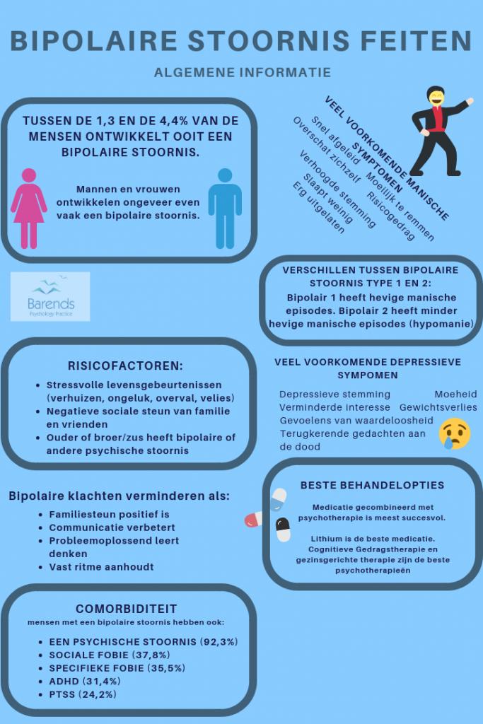 Bipolaire stoornis feiten - algemene informatie over prevalentie, comorbiditeit, risicofactoren en meer. Bipolaire stoornis symptomen.