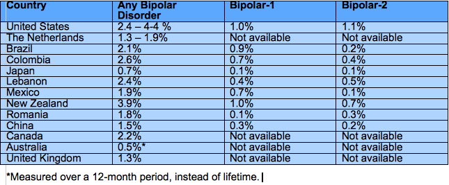 Bipolar disorder facts - prevalence rates per country