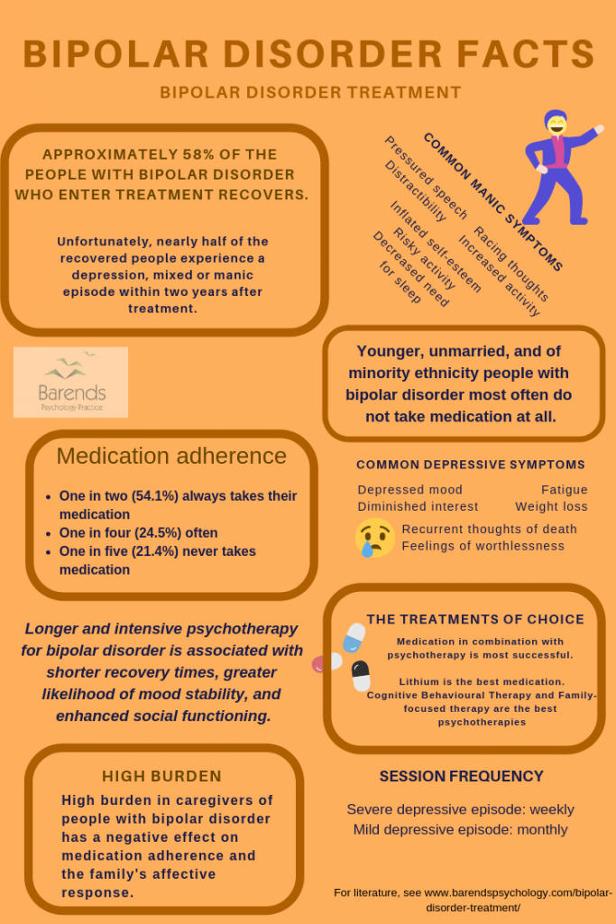Bipolar disorder treatment facts about medication and psychotherapy.
