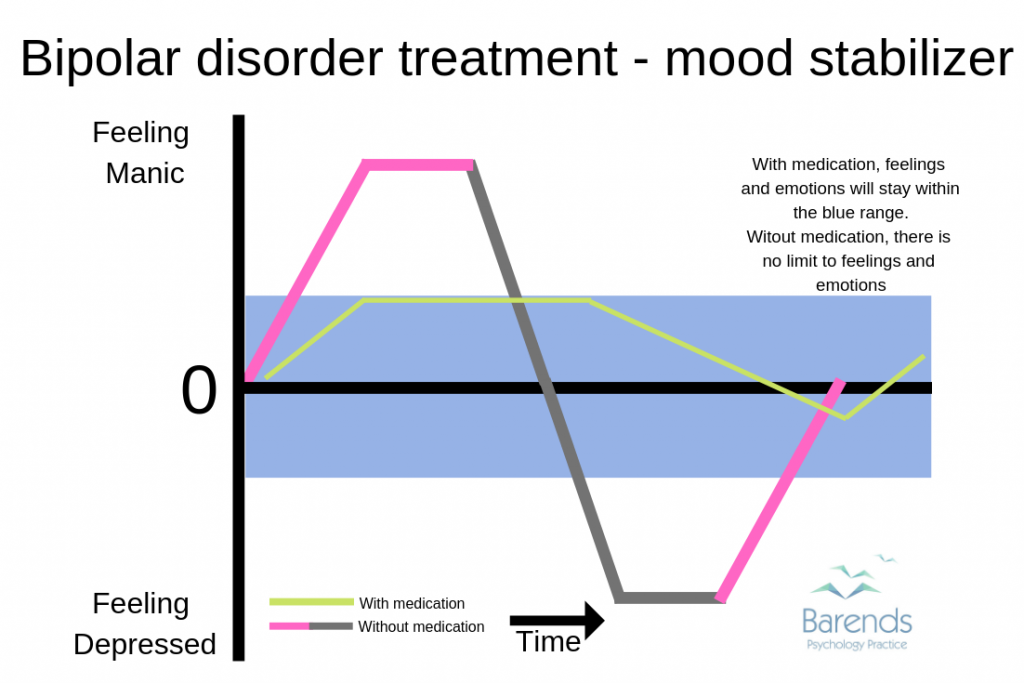 Bipolar disorder treatment - mood stabilizer versus no mood stabilizer explained.