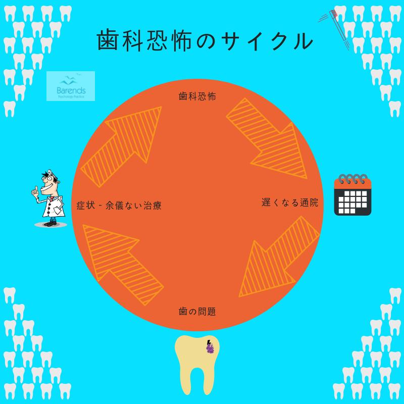歯科恐怖のサイクル 限局性恐怖症の原因