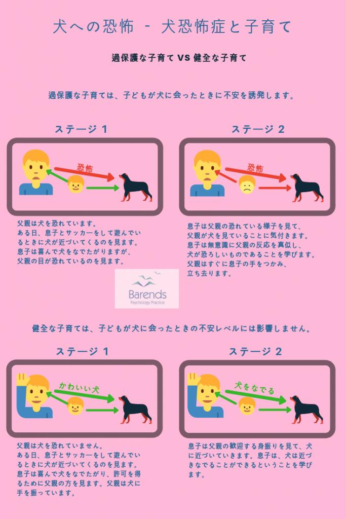 子育てのスタイルが子どもの不安レベルにどのように影響するのか。犬恐怖症-限局性恐怖症の原因。