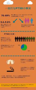 PTSDの診断. PTSDの一般的な事実.