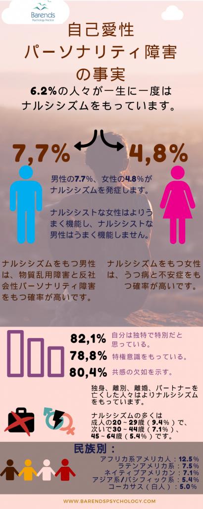 ナルシシズムの事実 - インフォグラフィック. ナルシシストな義母